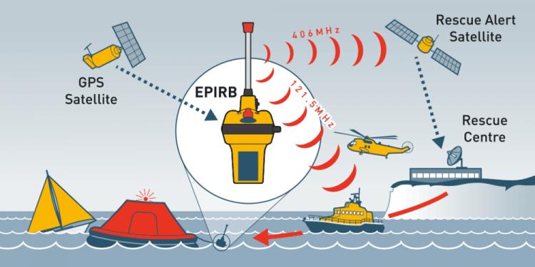 EPIRB nedir Nasıl Çalışır