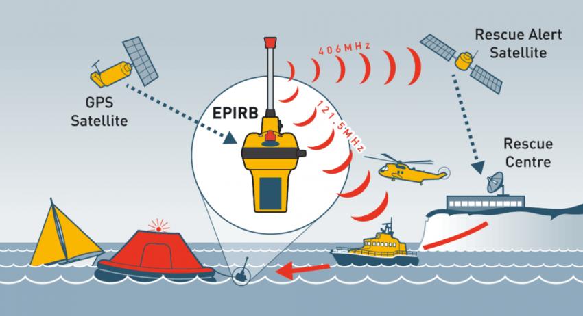 goc-gmdss - epirb 850x462 - EPIRB nedir Nasıl Çalışır