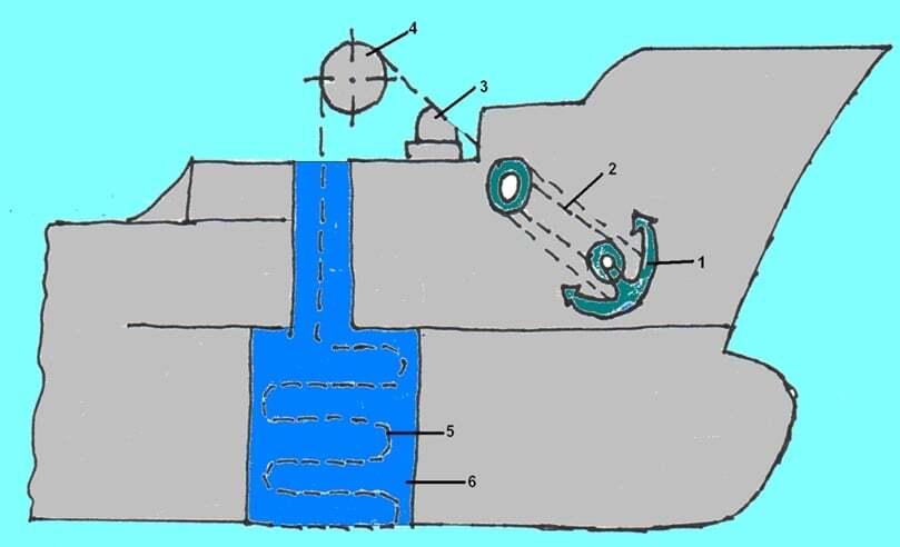 gemicilik-ve-manevra, gemi-insaa-ve-stabilite - cats 1 - Gemi Demir Irgatı