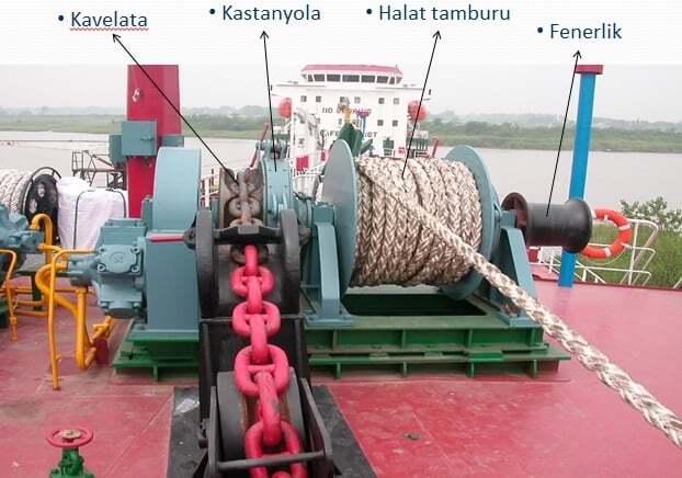 gemicilik-ve-manevra, gemi-insaa-ve-stabilite - fgtrhgdfghdf - Gemi Demir Irgatı