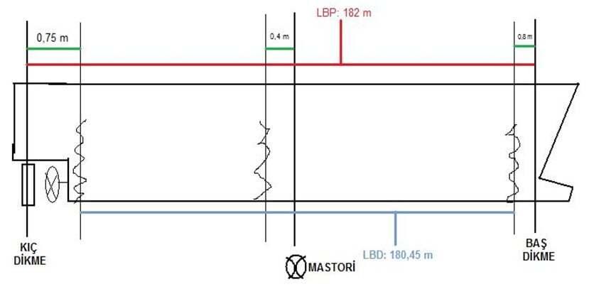 gemi-insaa-ve-stabilite - 1 1 - Basit Draft Sörvey Anlatımı