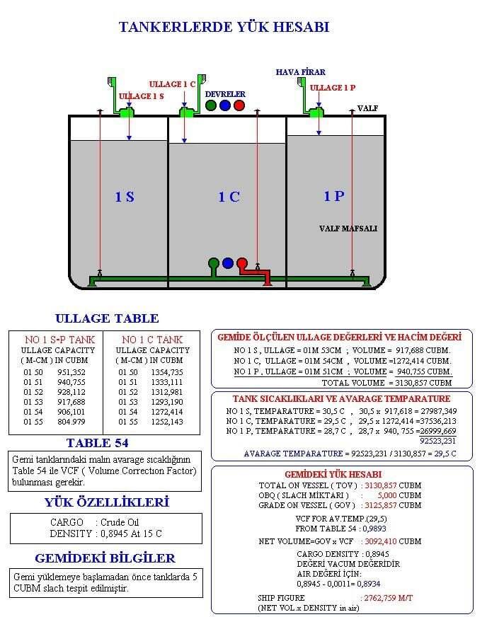 tanker, dersler - 424412 499305660113067 1253819009 n - Petrol Tankerlerinde Yük Hesabı (Türkçe - İngilizce)
