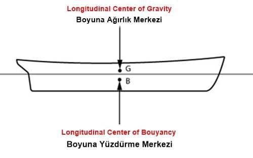 goss-gasm, gemi-insaa-ve-stabilite - Boyuna Yüzdürme merkezi Gemi stabilitesi - Gemi Stabilitesi Hesap Terimleri ve Anlamları