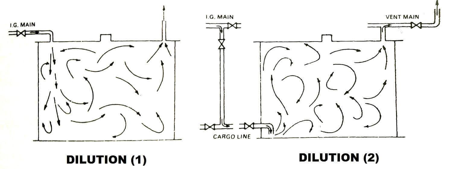 tanker, dersler - Dilution - Tanker Gemilerinde İnert Gaz İşlemleri (Türkçe - İngilizce)