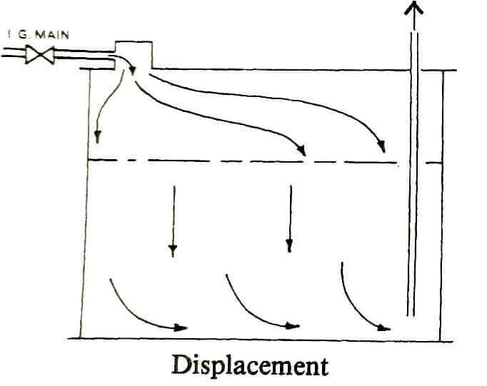 tanker, dersler - Displacement - Tanker Gemilerinde İnert Gaz İşlemleri (Türkçe - İngilizce)