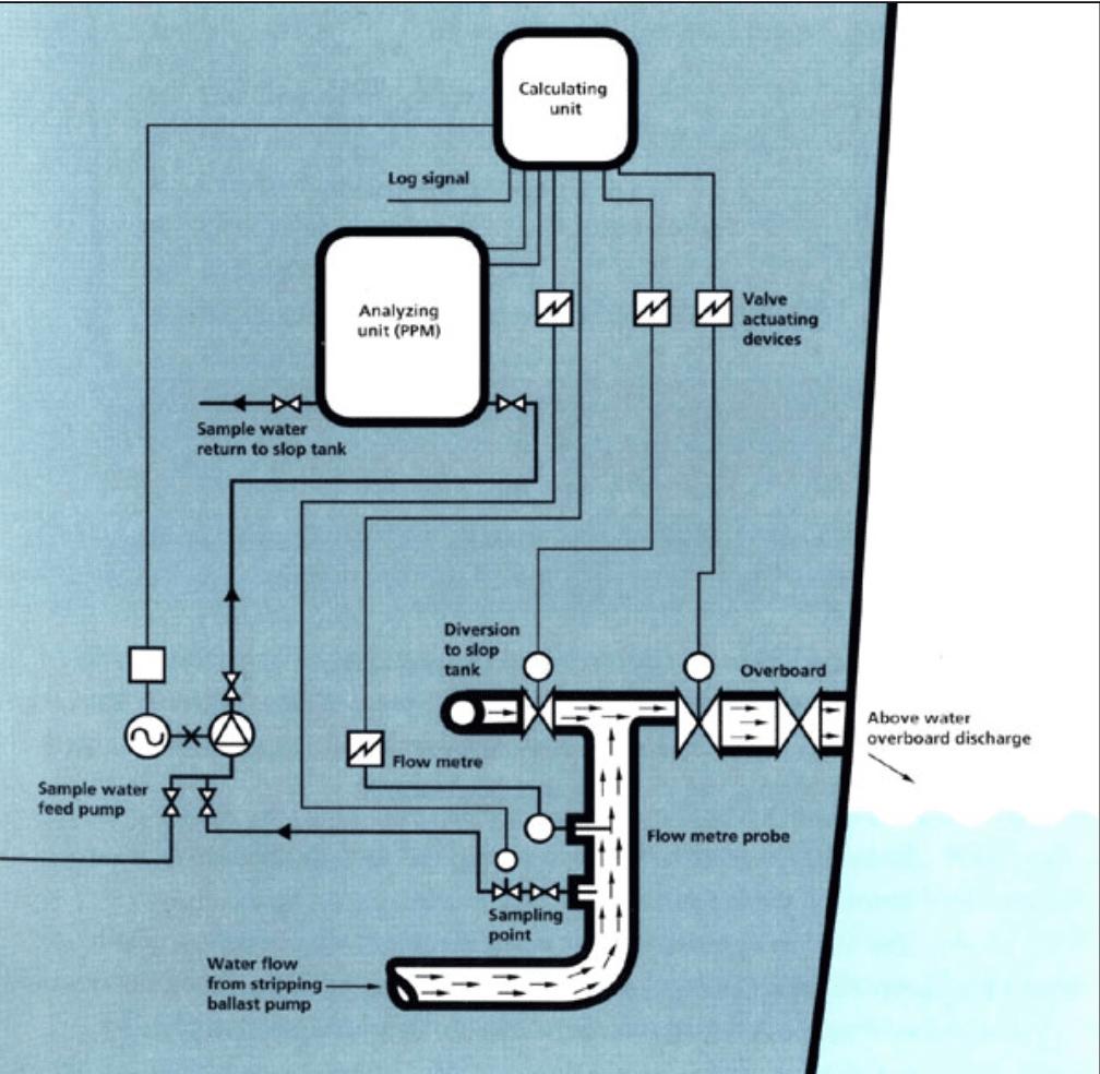 tanker - Ekran Resmi 2017 05 15 00.27.08 - ODME Sistemi | Oil Discharge Monitoring System