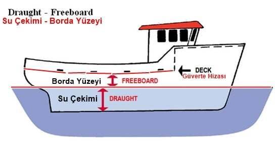goss-gasm, gemi-insaa-ve-stabilite - Gemi su çekimi Draft Stabilite - Gemi Stabilitesi Hesap Terimleri ve Anlamları