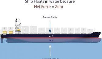 Gemiler Nasıl Yüzer