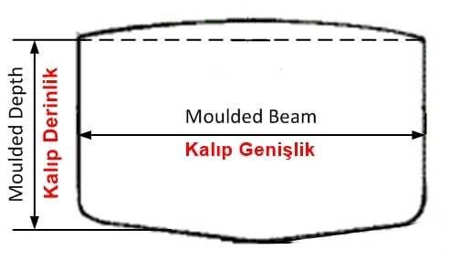 goss-gasm, gemi-insaa-ve-stabilite - Kalıp Genişlik stabilite - Gemi Stabilitesi Hesap Terimleri ve Anlamları