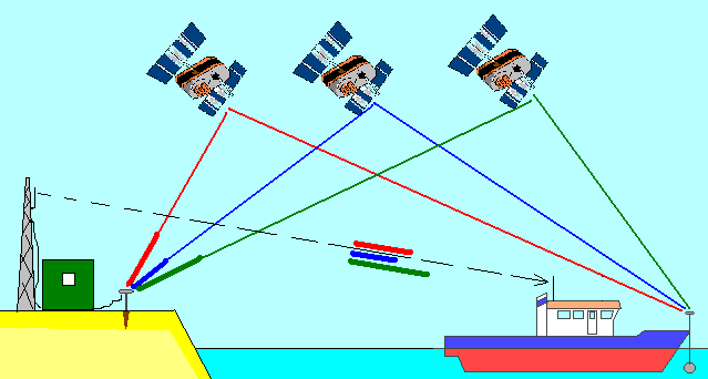 seyir - dgpsss - DGPS Sisteminin Temel Taşları