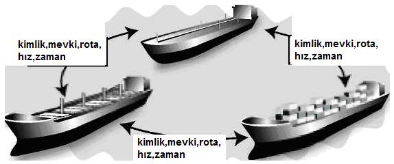 teknik-bilgiler - gemiden gemiye haber verme - AIS Nedir | Automatic Identification System