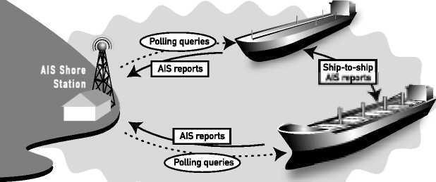 teknik-bilgiler - sahil erken ihbar - AIS Nedir | Automatic Identification System