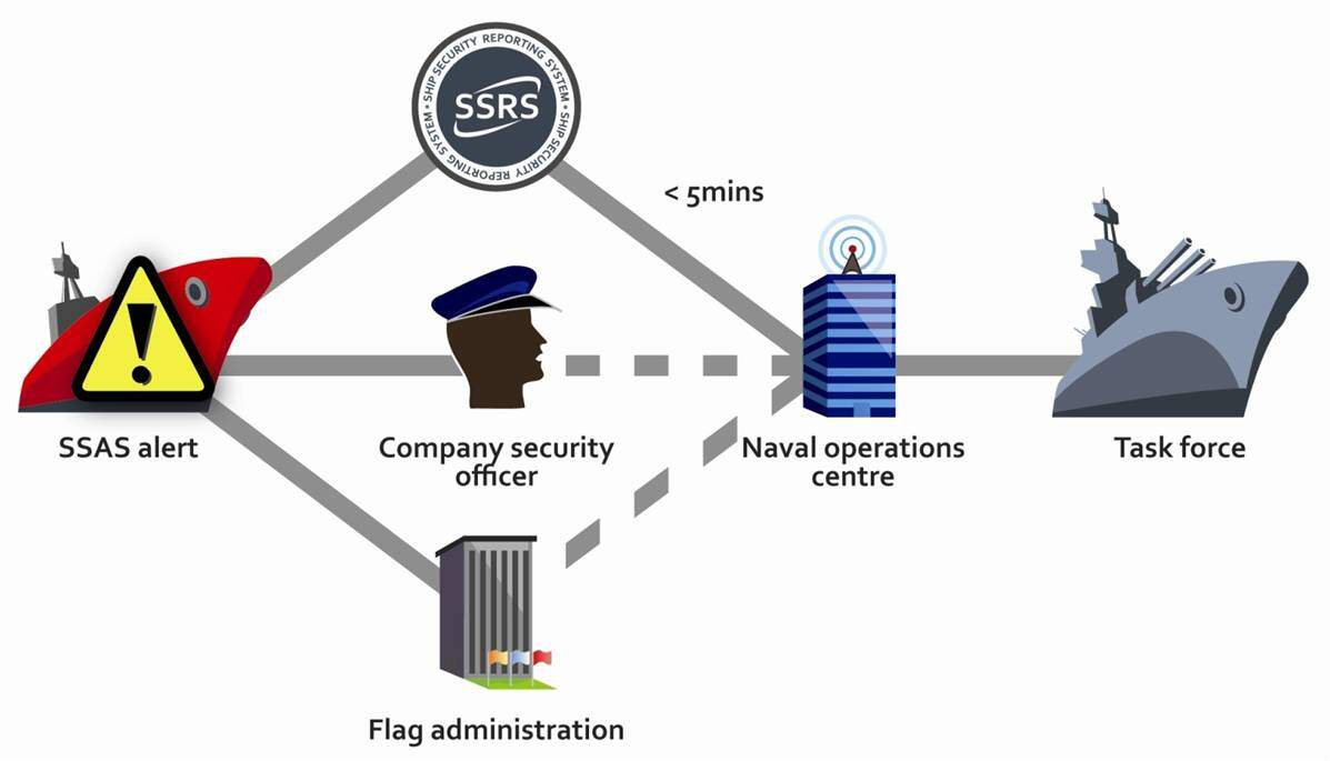teknik-bilgiler - ssas - Ship Security Alert System - SSAS