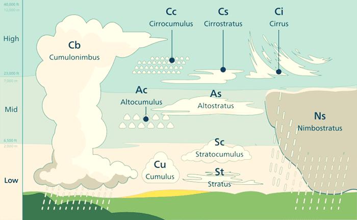 meteoroloji - Bulut Çeşitleri ve İsimleri - Bulut Çeşitleri ve Yükseklikleri
