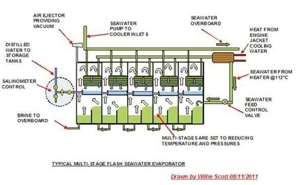 teknik-bilgiler - Evaporator nedir - Evaporator ile Gemilerde Tatlı Su Üretimi