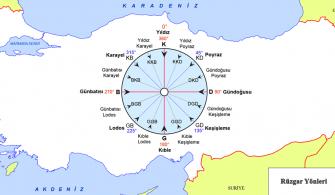 Türkiye Rüzgar Yönleri