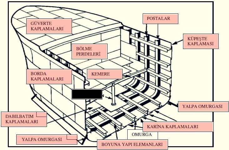 teknik-bilgiler, gemi-insaa-ve-stabilite - gemi bölmeleri - Gemi Tanımı, Bölümleri ve Başlıca Kullanılan Terimler