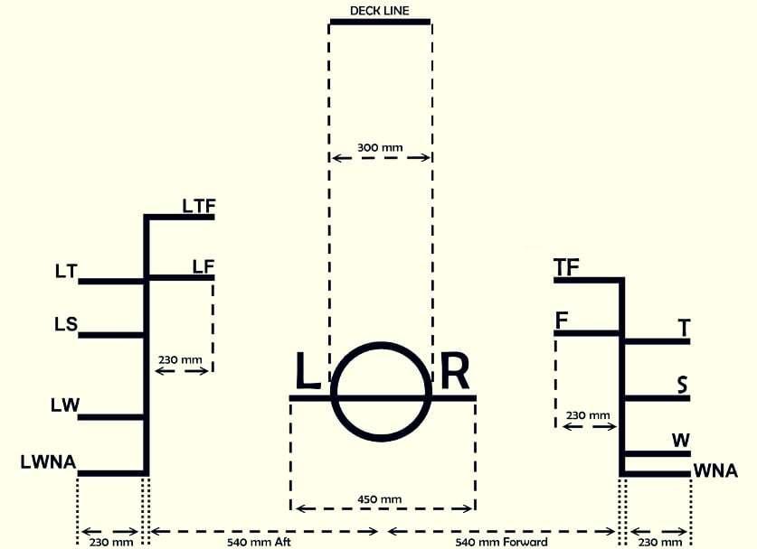 teknik-bilgiler - Loadline nedir - Load Line Nedir Gemi Yükleme Sınırı Belgesi