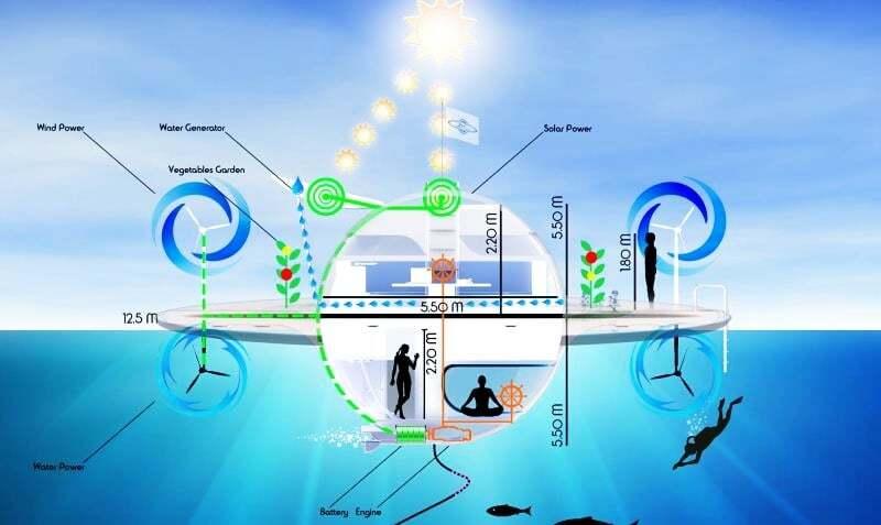 sektorel, haberler - UFOInterior yat4 - Ufo Görünümlü Yüzen Ev Tasarımı