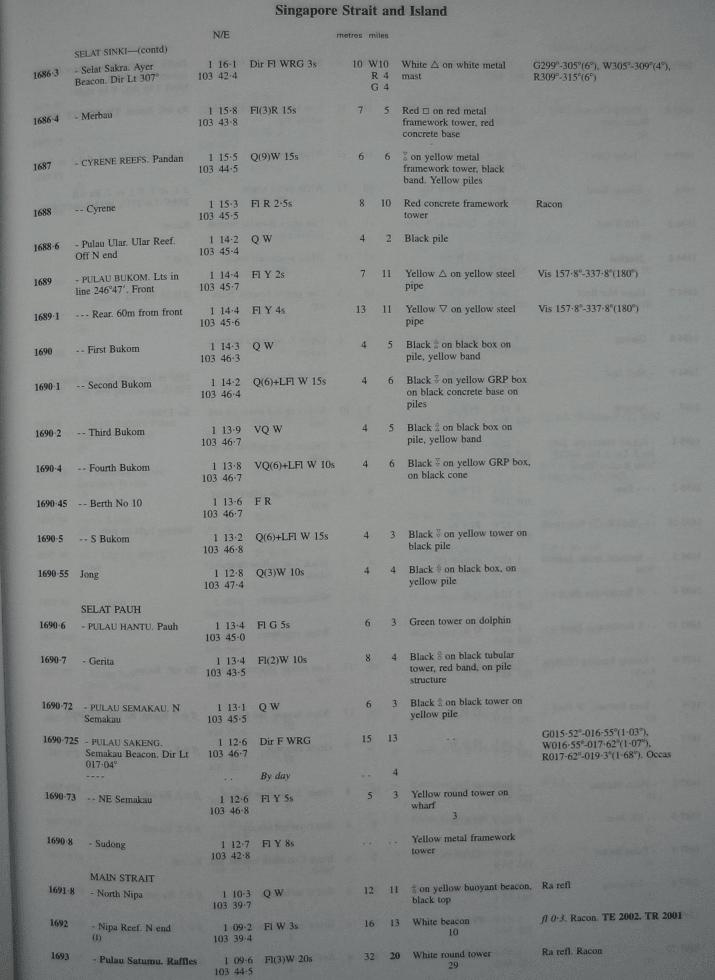 teknik-bilgiler - allornek2 - Fenerler ve Sis İşaretleri Kitabı | Admiralty List of Light And Fog Signals