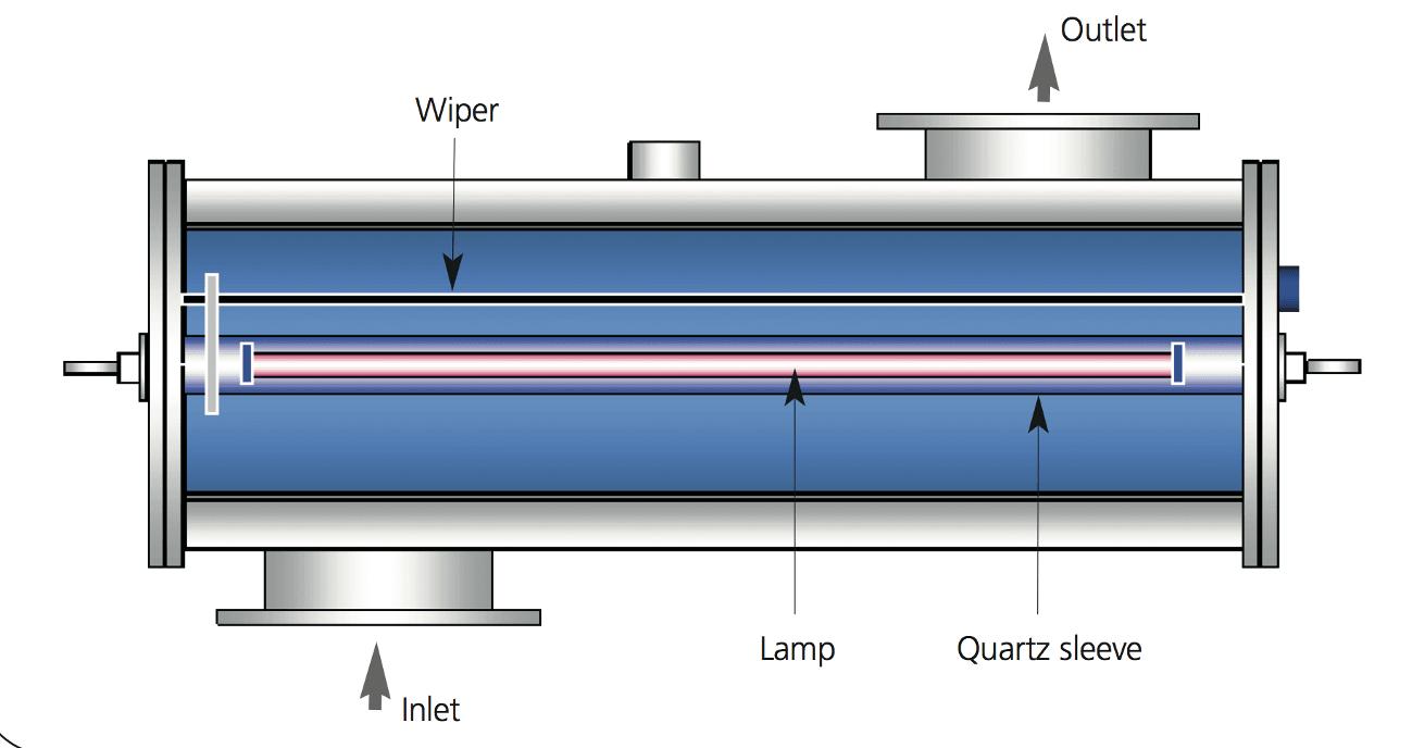 teknik-bilgiler - treatmen fiziksel dezenfeksiyon - Ballast Water Treatment System / Balast Arıtma Sistemi