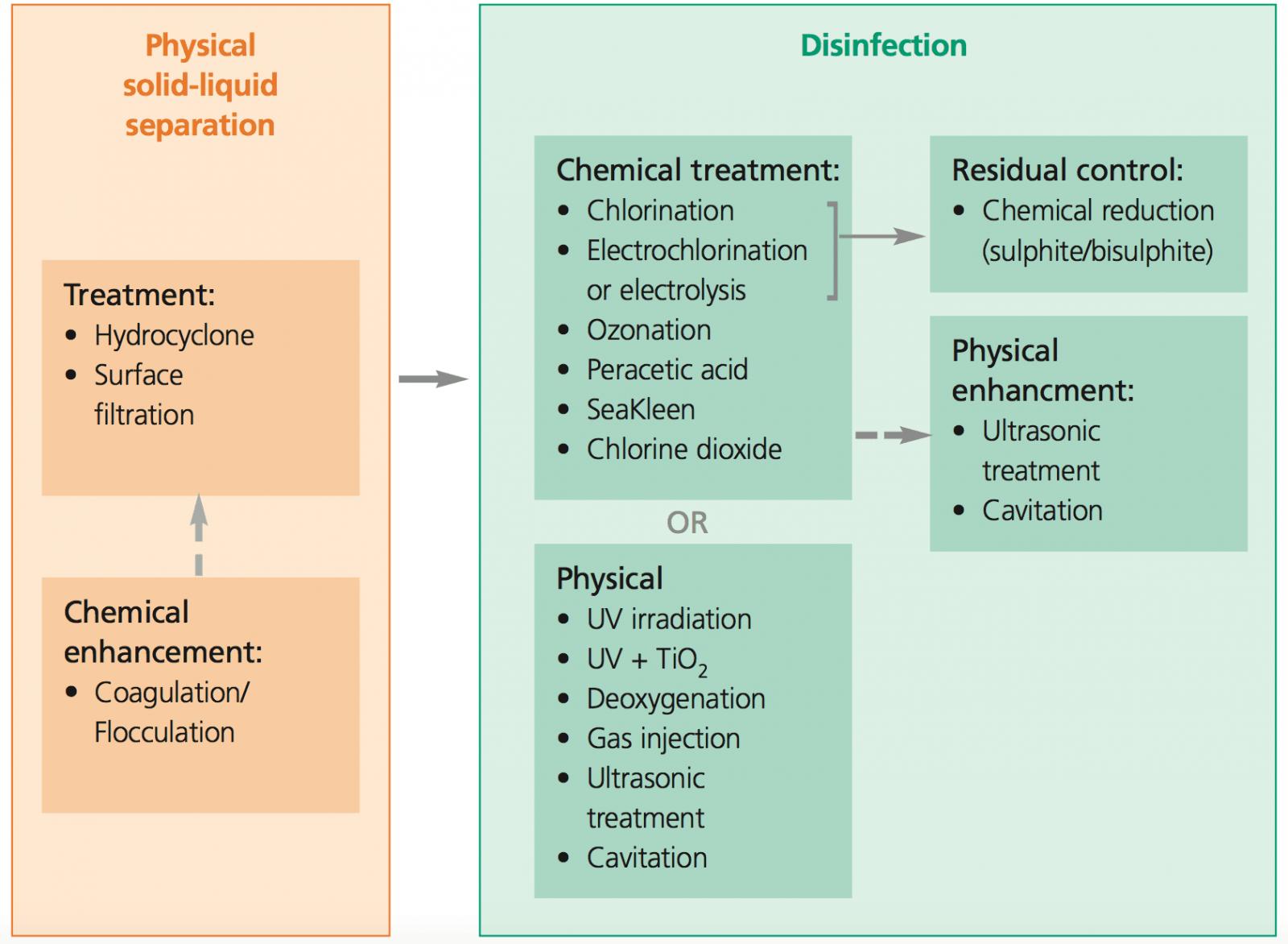 teknik-bilgiler - treatment sistemi nasıl çalışır - Ballast Water Treatment System / Balast Arıtma Sistemi