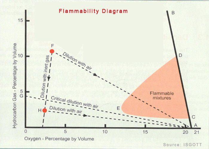 tanker - Flammability diagram - Tankerlerde Çalışan Denizciler İçin 5 Önemli Bilgi
