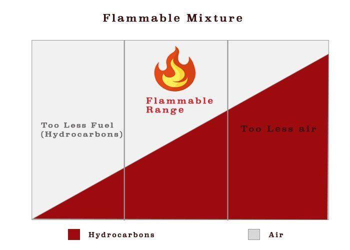 tanker - Flammable range - Tankerlerde Çalışan Denizciler İçin 5 Önemli Bilgi