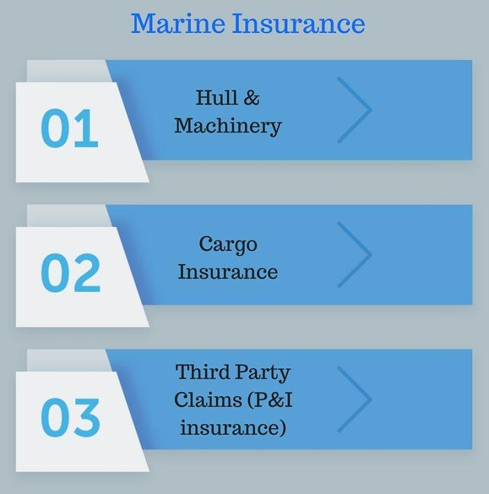 goss-gasm - Marine Insurance types - Deniz Sigortacılığı Çeşitleri