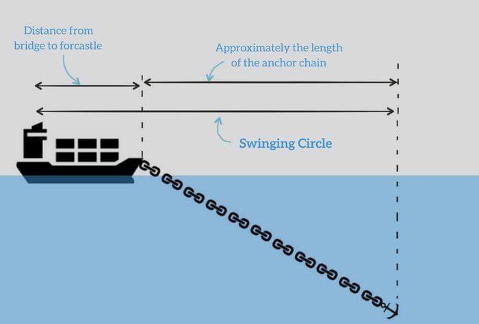 seyir - swinging circle of the ship at anchor - Geminizin Demir Taradığını Nasıl Anlarsınız ?