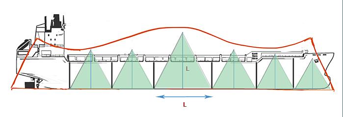 gemi-insaa-ve-stabilite - 1 5 - Gemi Hasar Stabilitesi - Vessel Damage Stability