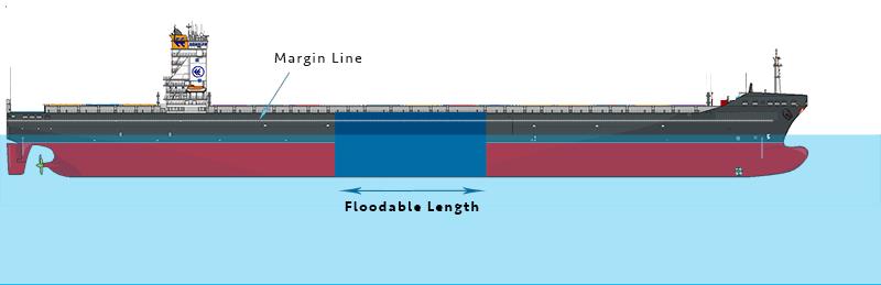 gemi-insaa-ve-stabilite - 2 1 - Gemi Hasar Stabilitesi - Vessel Damage Stability
