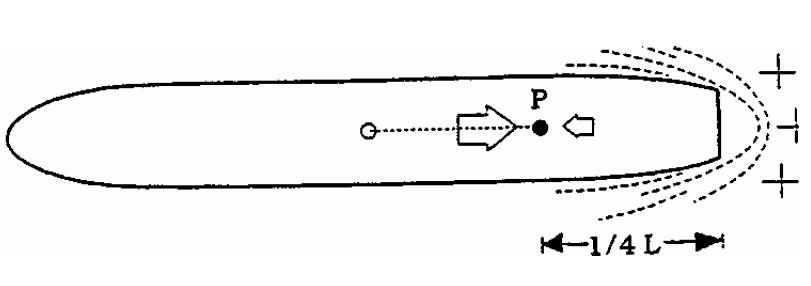 seyir - 2 - Tornistanın Dümen Üzerindeki Etkisi