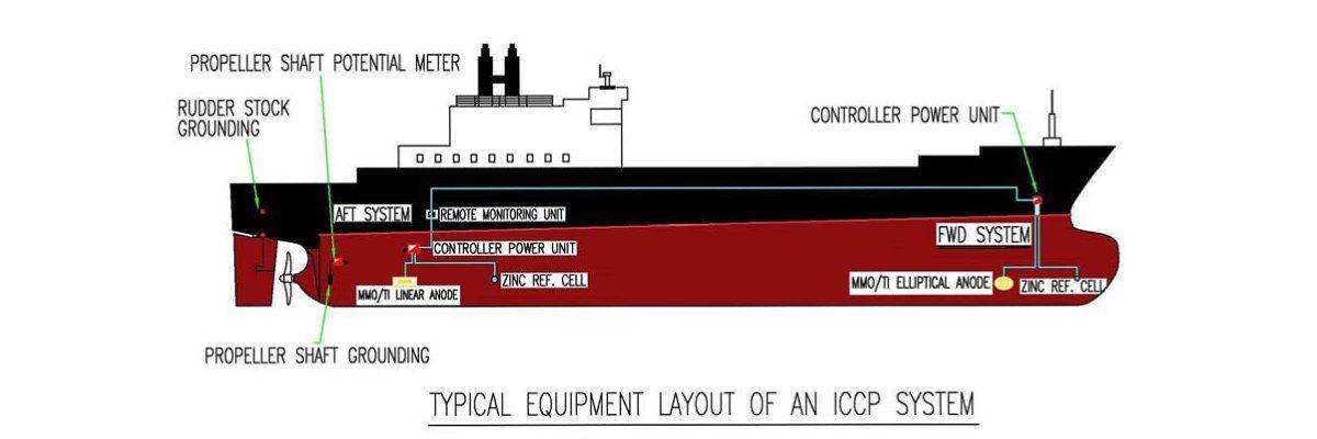 teknik-bilgiler - 3 1 - Katodik Korozyon Önleme Sistemi