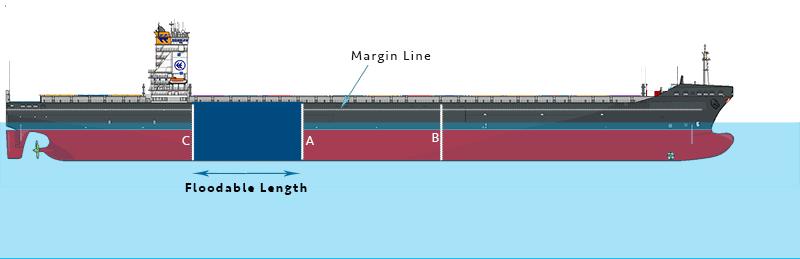 gemi-insaa-ve-stabilite - 3 - Gemi Hasar Stabilitesi - Vessel Damage Stability