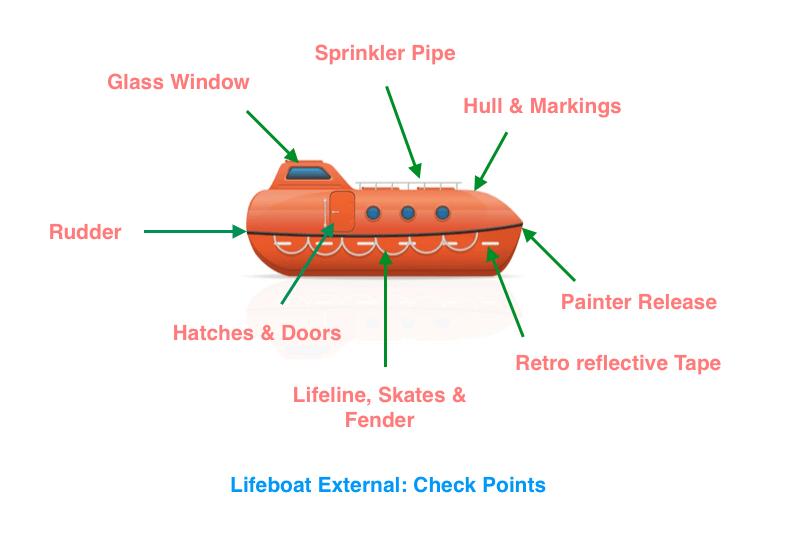 stcw - Check points Lifeboat External - Mataforalı Filikalarda Bakım Tutum