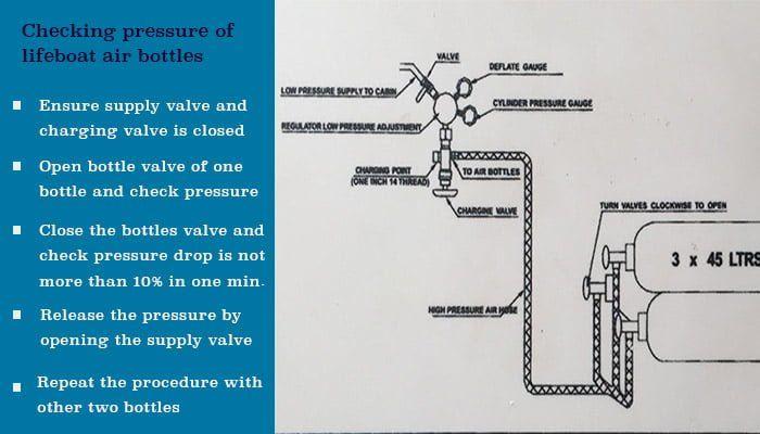 stcw - Lifeboat bottles pressure check procedure - Mataforalı Filikalarda Bakım Tutum