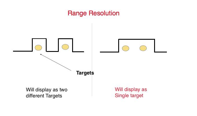 seyir - Marine radar Range resolution - Radarın En İyi Şekilde Kullanımı