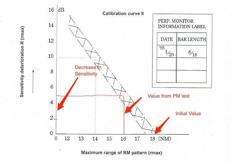 seyir - Performance monitor Sensitivity loss - Gemilerde Radar Performans Testleri Nasıl Yapılır?