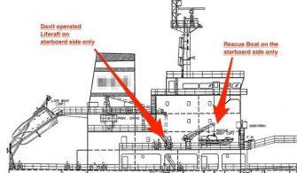 Gemi Planları Neden Hep Sancak Tarafı Gösterir ?