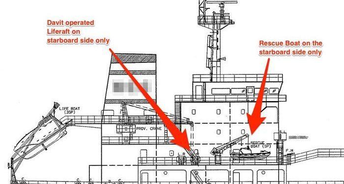 ilginc - indir 700x375 - Gemi Planları Neden Hep Sancak Tarafı Gösterir ?