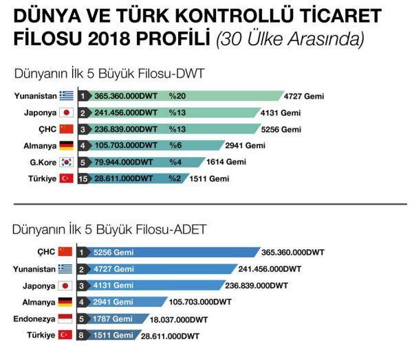 sektorel, haberler - 1 - Türk Armatorlerinin Güncel Durumu ve Filoları