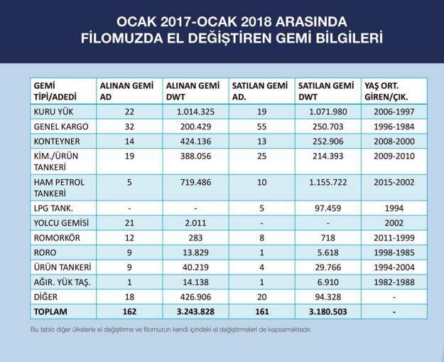 sektorel, haberler - 6 - Türk Armatorlerinin Güncel Durumu ve Filoları