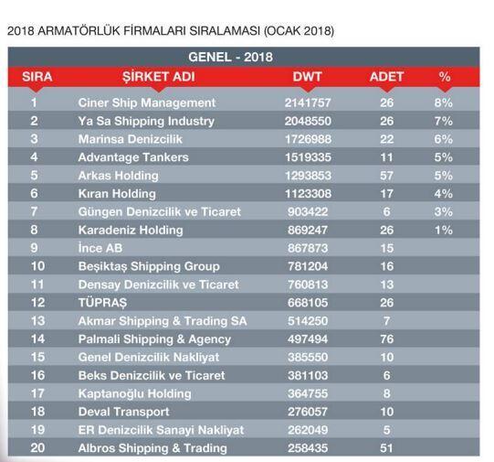 sektorel, haberler - 7 - Türk Armatorlerinin Güncel Durumu ve Filoları