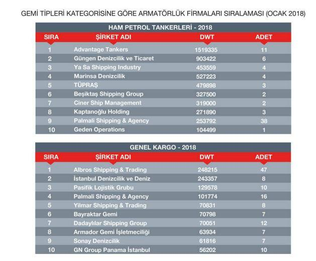 sektorel, haberler - 8 - Türk Armatorlerinin Güncel Durumu ve Filoları