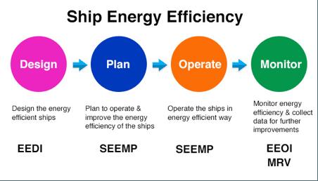 teknik-bilgiler - 1 3 - Ship Energy Efficiency Nedir? Nasıl Doldurulmalıdır?