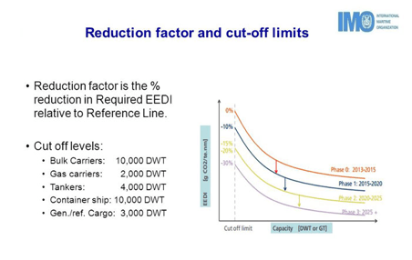 teknik-bilgiler - 1 7 - Ship Energy Efficiency Nedir? Nasıl Doldurulmalıdır?