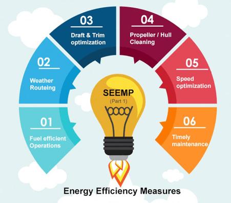 teknik-bilgiler - 1 9 - Ship Energy Efficiency Nedir? Nasıl Doldurulmalıdır?