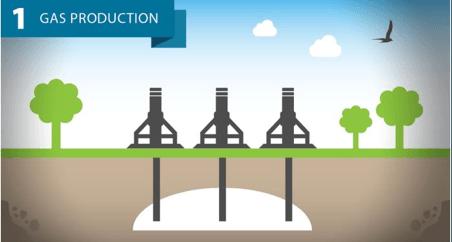 tanker - üretim - Doğalgazın Yaşam Döngüsü
