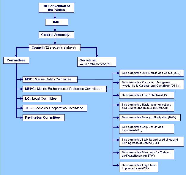 mevzuatlar - 1 6 - Uluslararası Denizcilik Örgütü - IMO